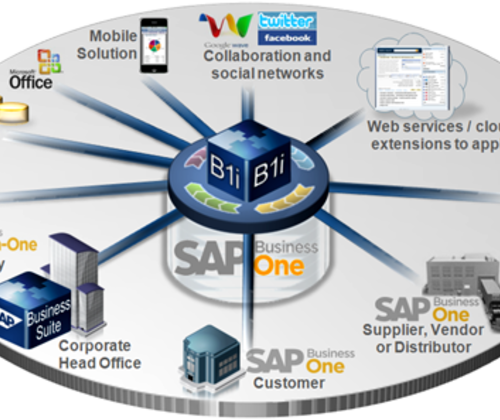 SAP Business One代理商/SAP B1軟件/SAP B One系統選擇南京達策