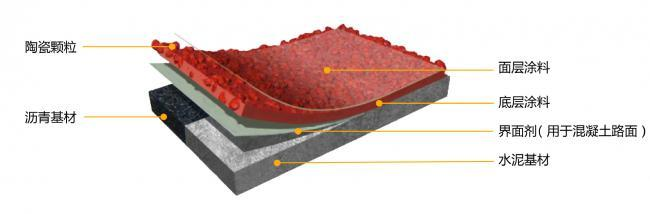彩色防滑路面面层结构图