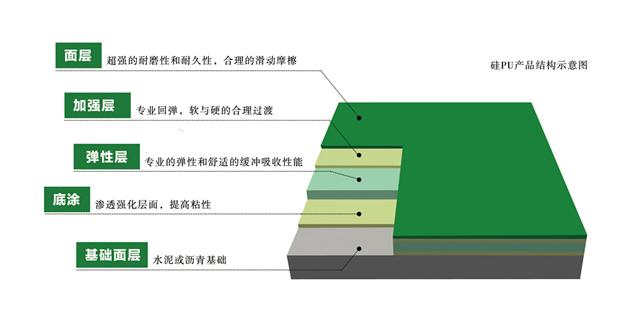 硅PU球场面层结构