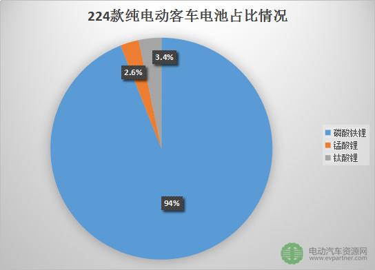 第四批推荐目录224款纯电动客车详解 磷酸铁锂占比高达94%(附表)