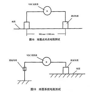 如何进行防静电地坪电阻率的测量?怎样才�z算合格?