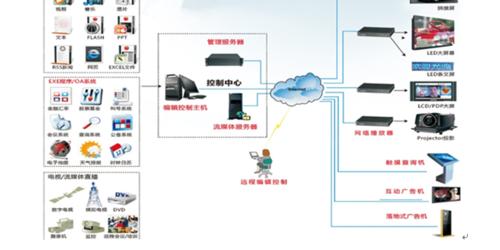多媒体信息发布系统