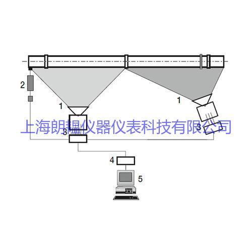 雷泰CS210水泥回转窑筒体扫描温度测量系统