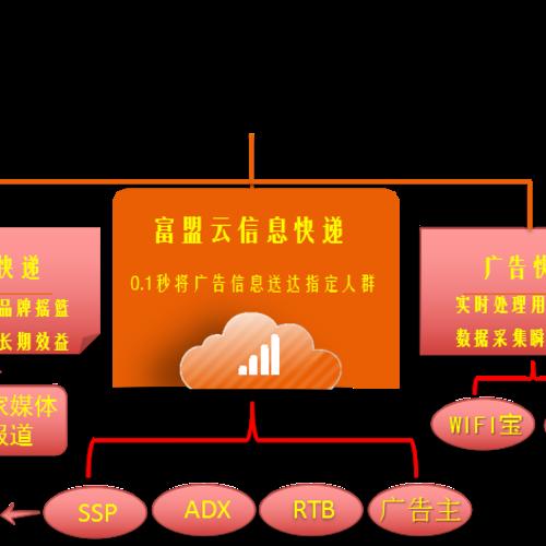 富盟云信息快递横空出世,新一代企业级全透明DSP是湖南品牌