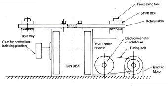 機械凸輪分割器計算選型方式