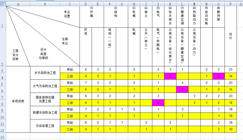 环境工程专项设计人员配表.png