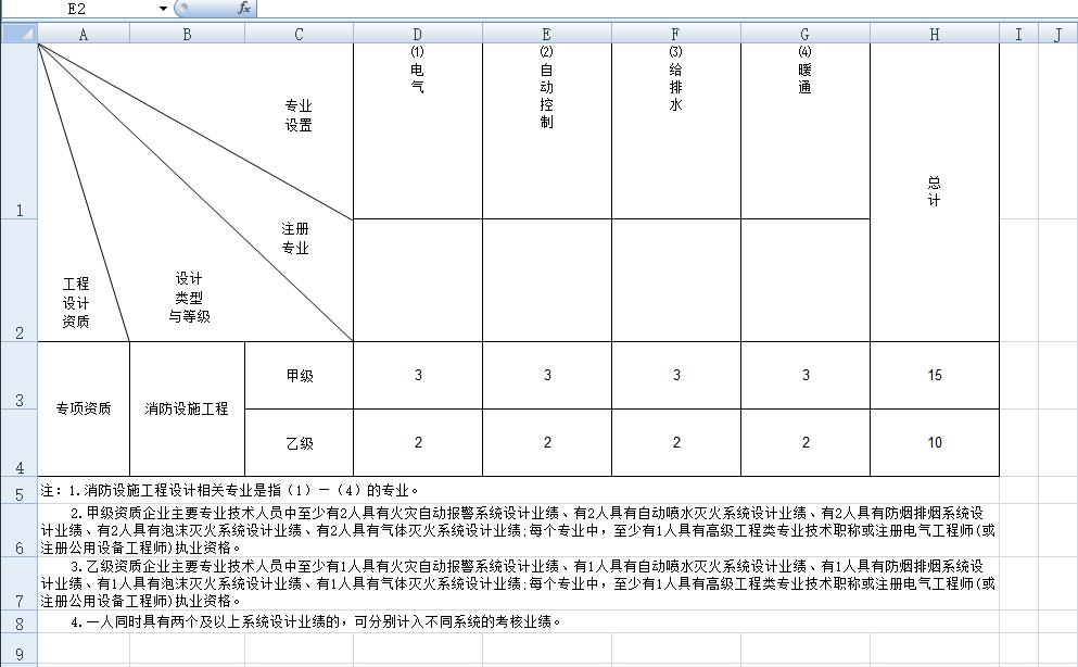 消防工程设计专项人员配备表.png