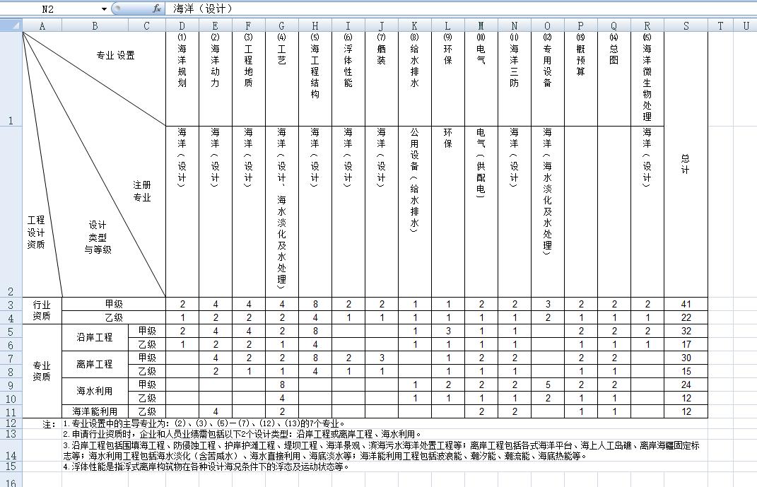海洋工程设计专业技术人员配备表.png