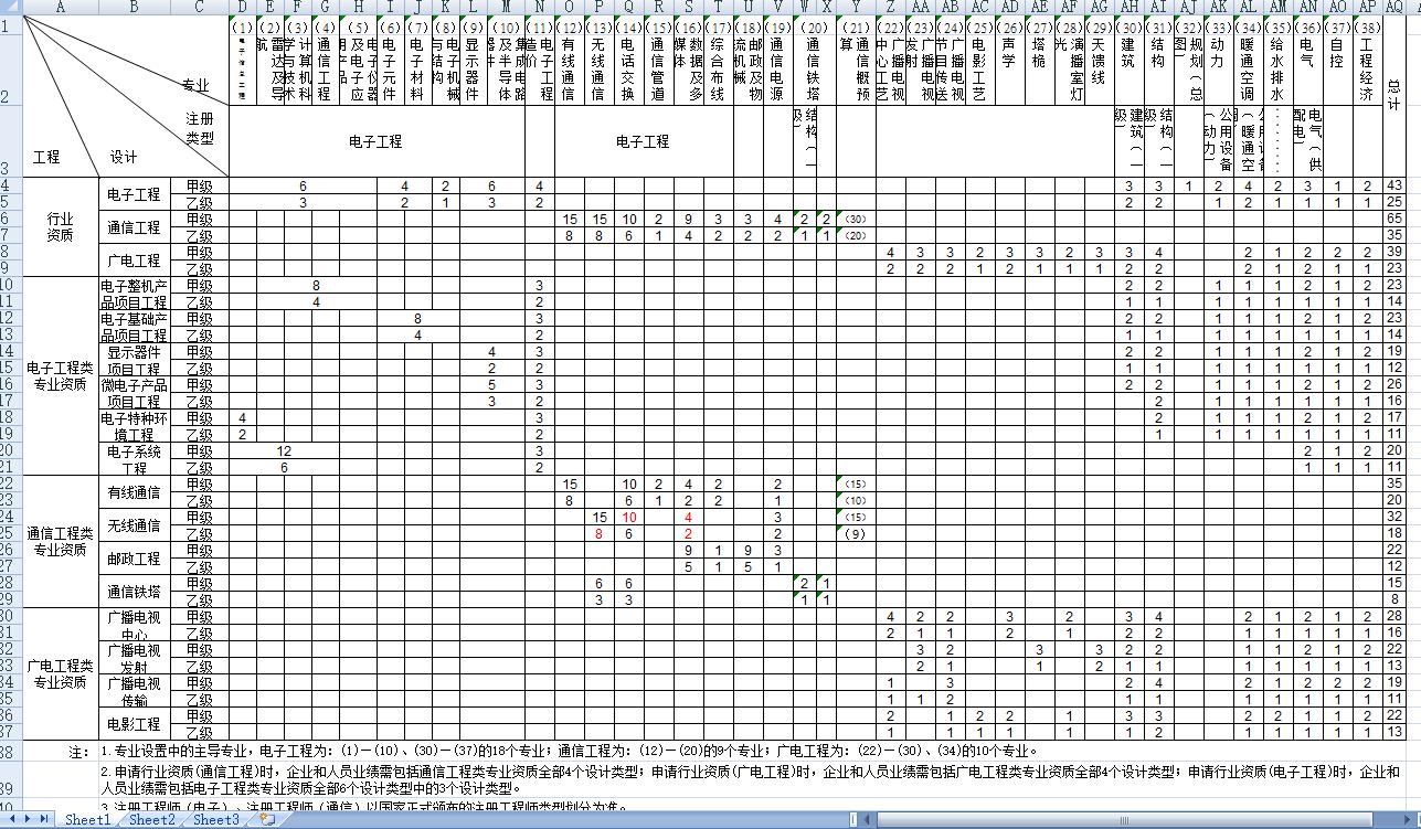电子通信广电工程设计行业技术人员配备表.png