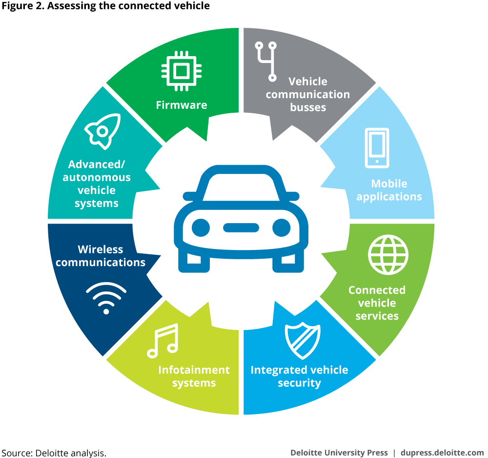 Assessing the connected vehicle