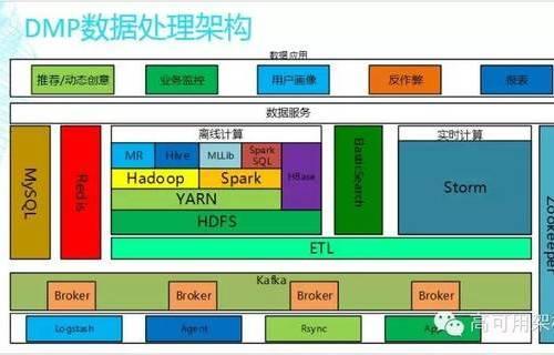 广告系统DMP数据处理的架构
