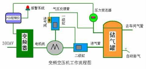 变频空压机工作流程