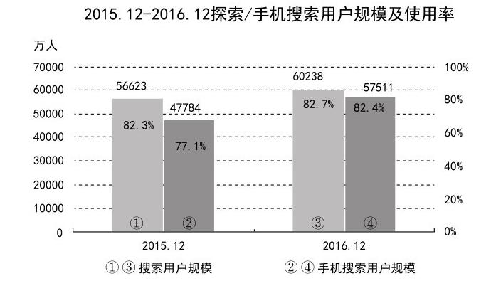 截至2016年12月的搜索用户规模及使用率
