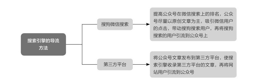 搜索引擎的导流方法
