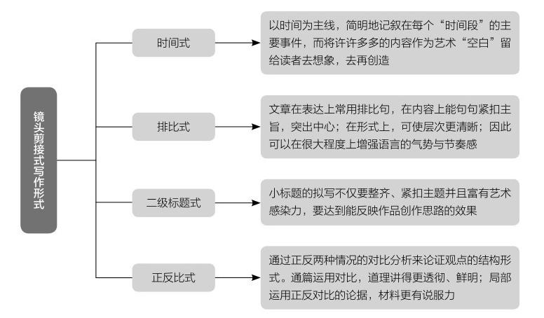 镜头剪接式写作形式