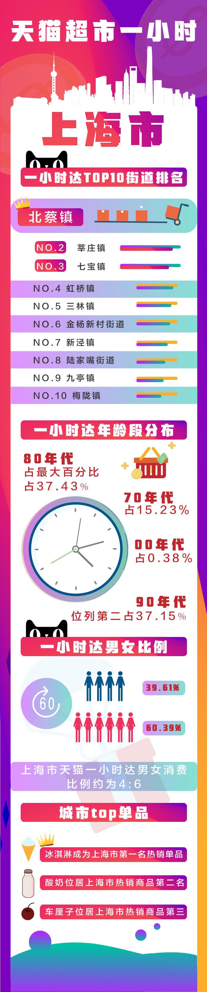 一小时达****0街道(上海)