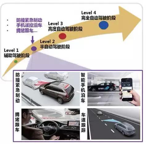 汽车智能化
