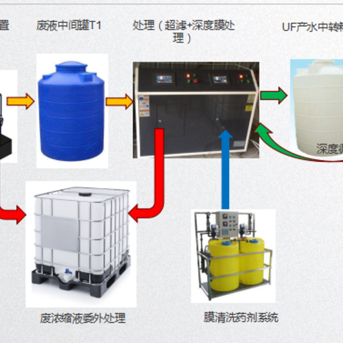 危廢切削液處理系統