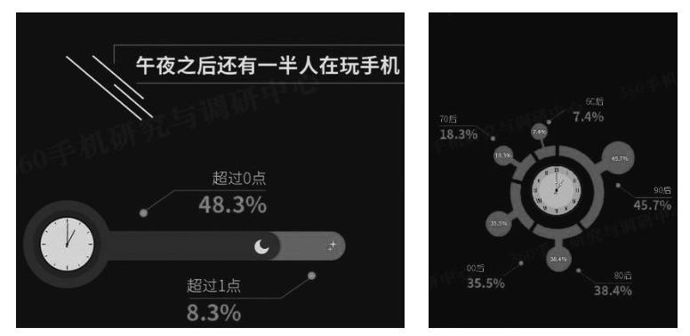 《中国智能手机依赖度调查报告》相关内容