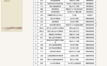 恭贺锐海科技成为中国博物馆协会团体会员单位