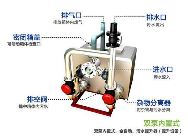 全自动污水提升设备二