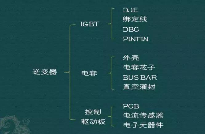 新能源汽車三電系統詳解