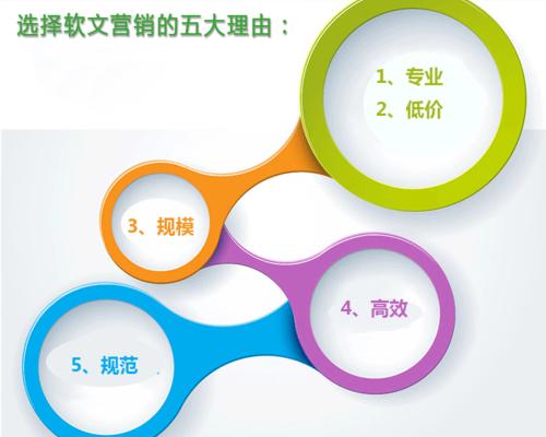 专业:专业服务5000多企业客户,软文营销专业服务商!