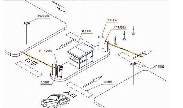 RFID停车场管理.png