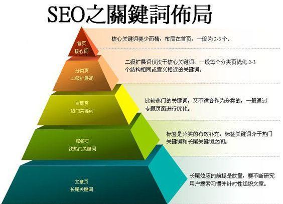 新手优化网站seo,关键词选取分析与制定是第一步-海瑶SEO培训研究中心