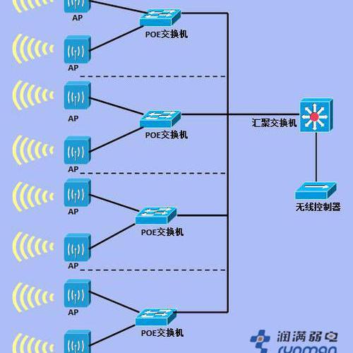上海博雅酒店无线覆盖工程