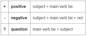 英语的时态用法及结构大全