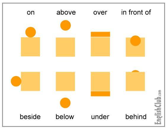 英语中介词放在什么位置