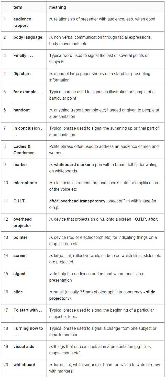 商务英语词汇大全:演讲英语词汇