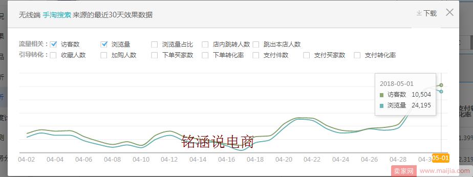 如何让搜索+首页流量爆发式增长,20天成交金额突破60000+?