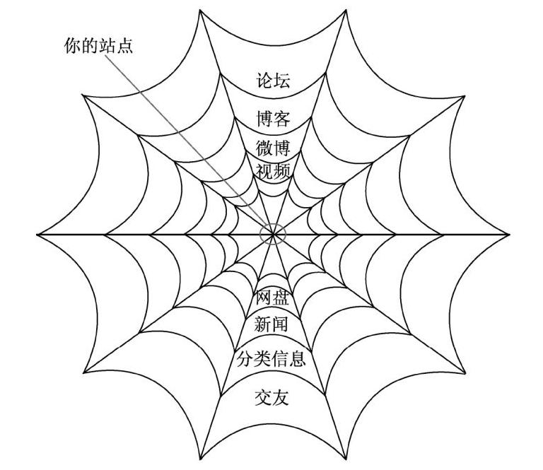 百度爬虫蜘蛛网