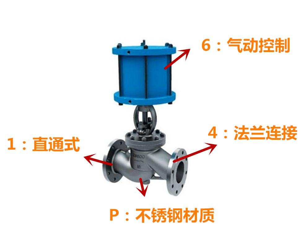 不锈钢气动截止阀型号表示方法