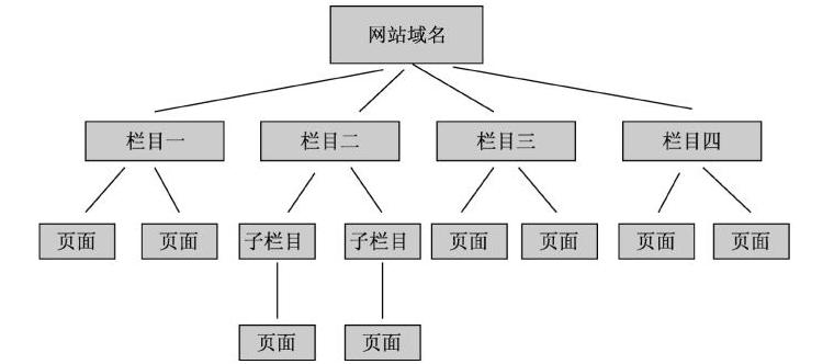 上海网站建设中常见的网站结构图