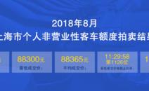 2018年8月沪牌最低成交价88300元
