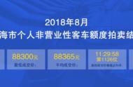 2018年8月沪牌*低成交价88300元