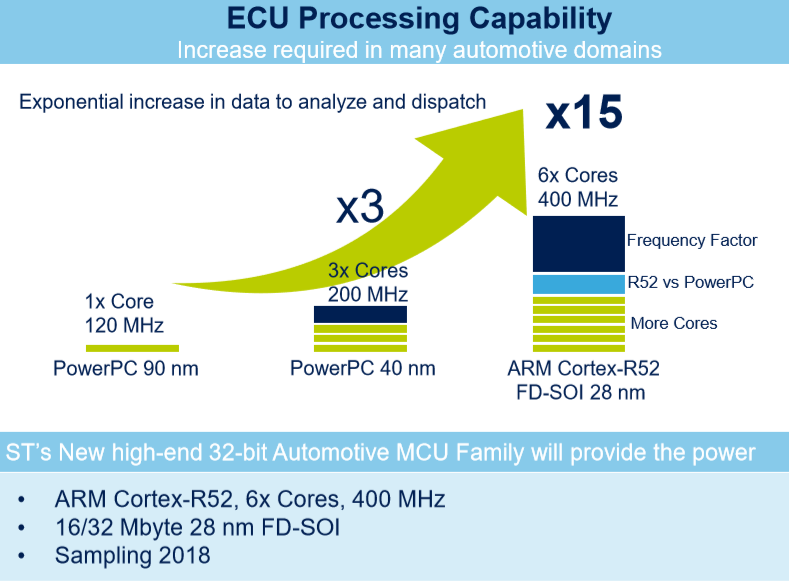 ST's new MCU family, 'Stellar,' will start sampling this year (Source: STMicroelectronics)