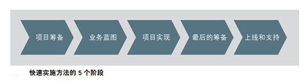 江苏ERP供应商南京达策详解:SAP Business One系统实施流程