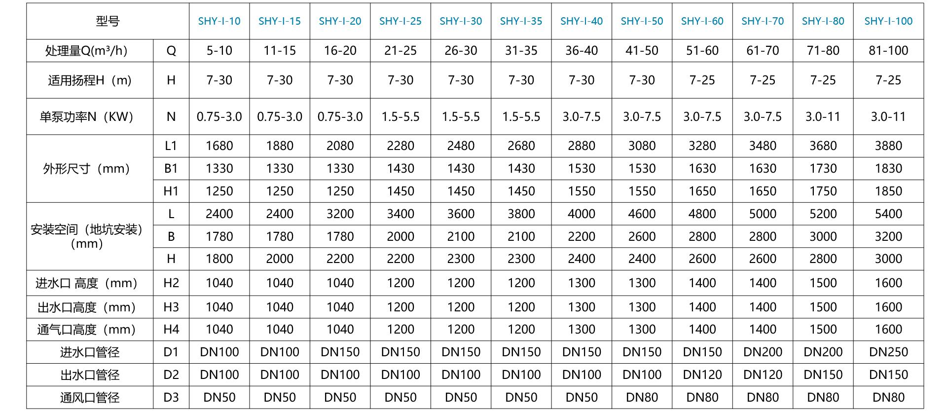 荣升油水分离器参数表