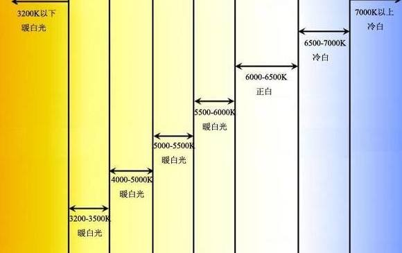 氙气灯泡色温是什么?高的好还是低的好?