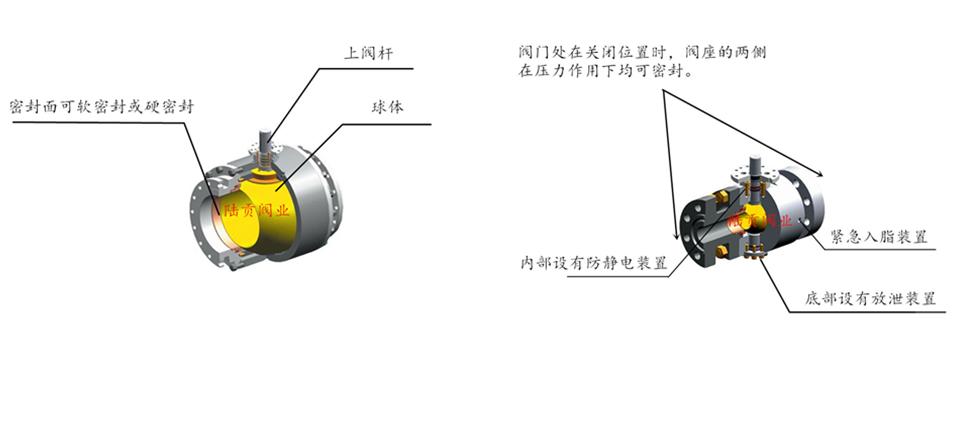 固定式球阀的结构图