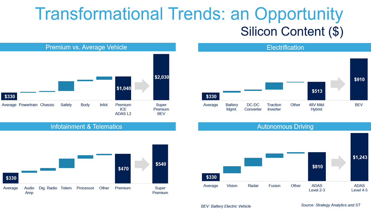 How much silicon content is expected to grow per vehicle (Source: ST Microelectronics) Click here for larger image