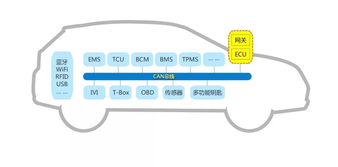 CAN总线、T-BOX、OTA车联网的安全三系列