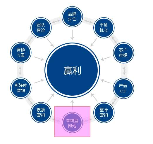 深圳营销型网站建站