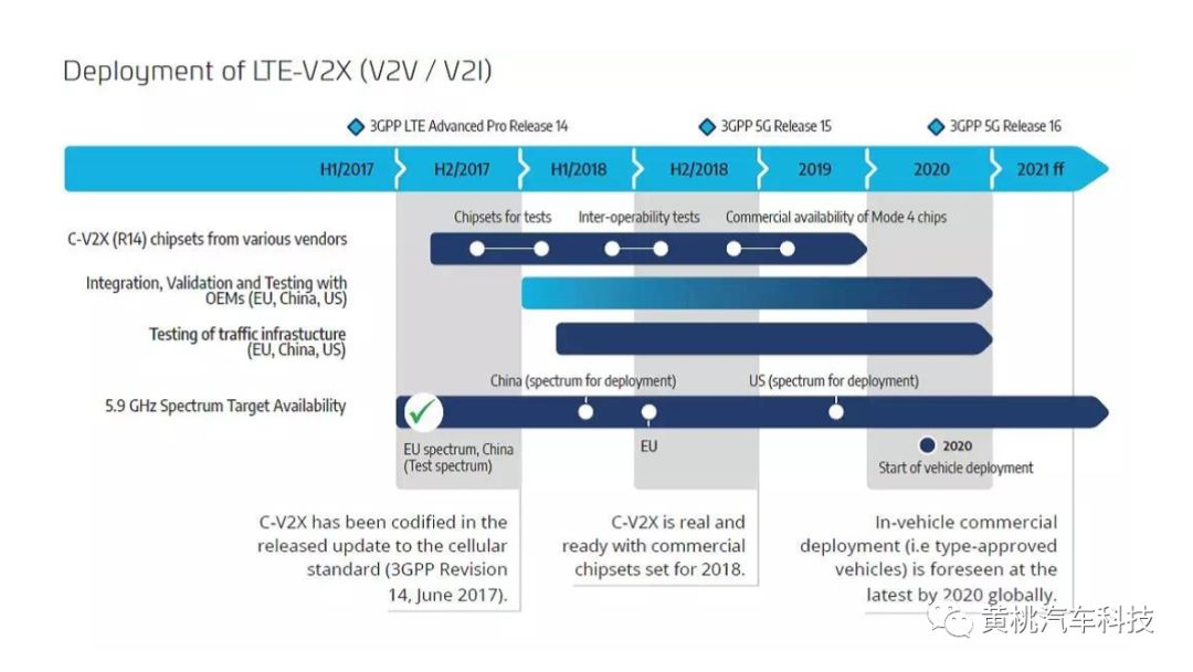 Cohda中国区总监:关于V2X的演讲PPT