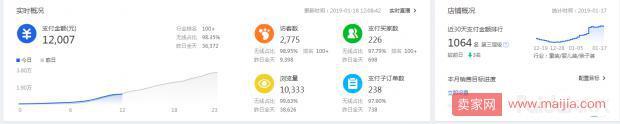 【必看】春节期间店铺布局和直通车操作方法!