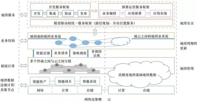 图7高精度道路导航地图边缘计算模型参考框架